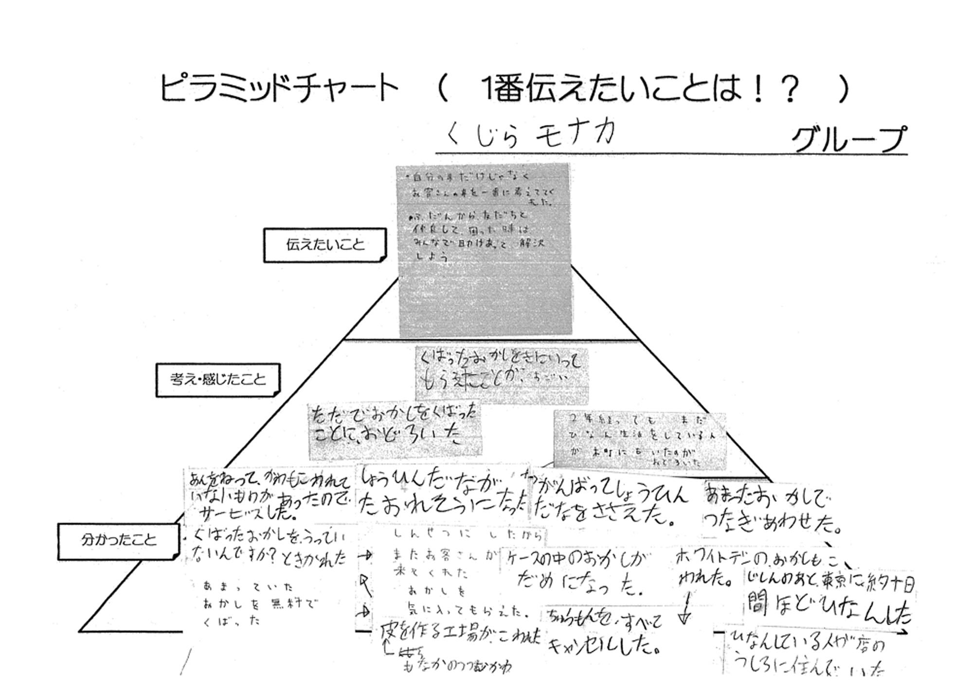 松園もなか本舗のピラミッドチャート